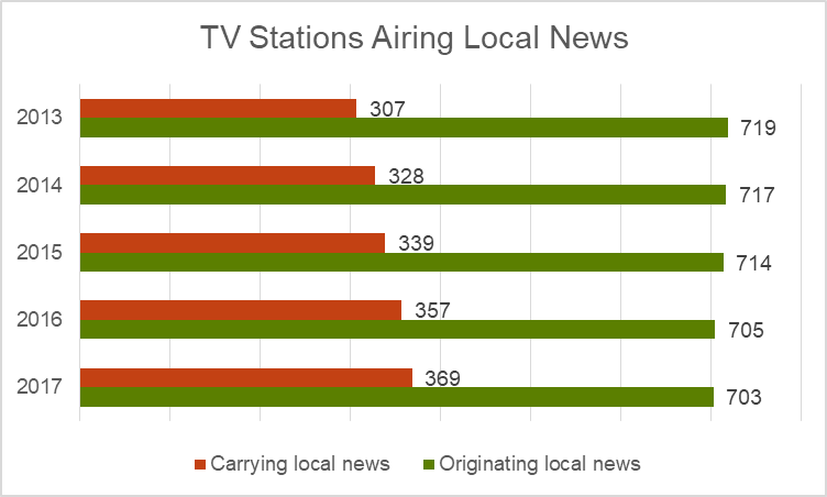 Stations airing local news