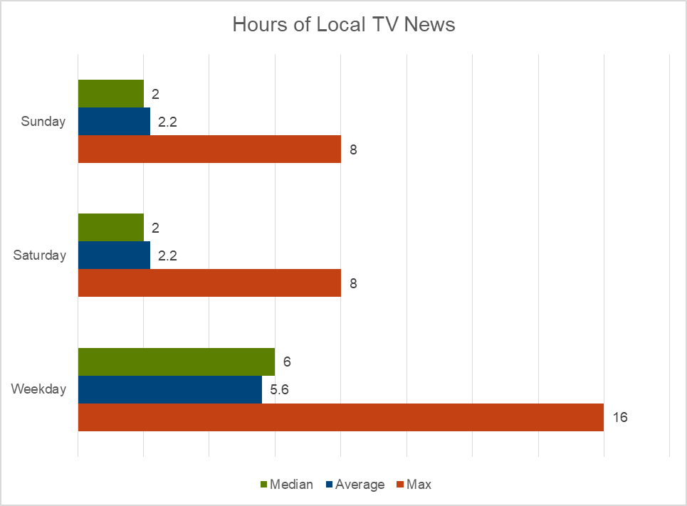 Hours of local TV news