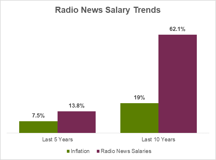 2019 Radio Salary Trends