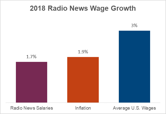 2019 Radio Wage Growth