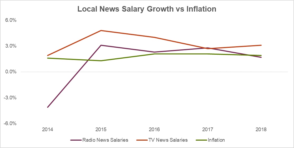 2019 Local News Salaries - Local News Salaries vs Inflation