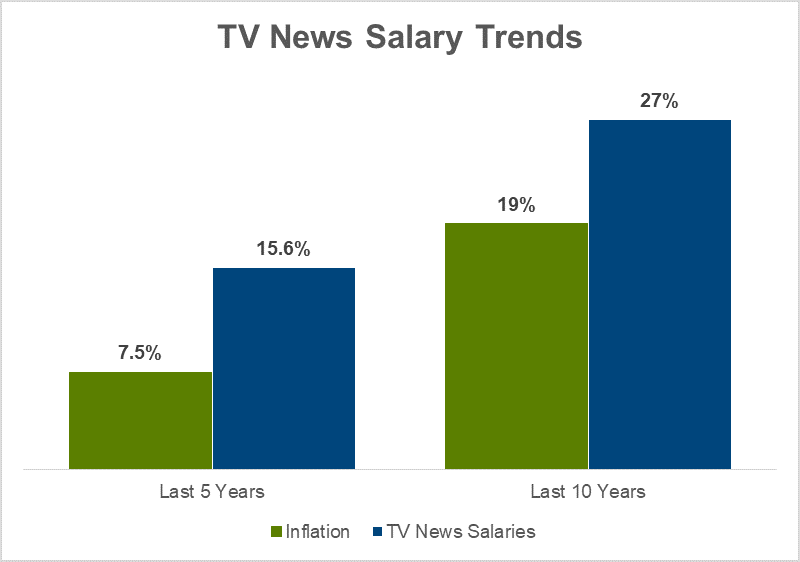2019 TV Salary Trends