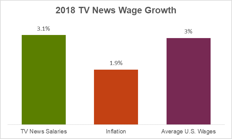 2019 TV News Wage Growth