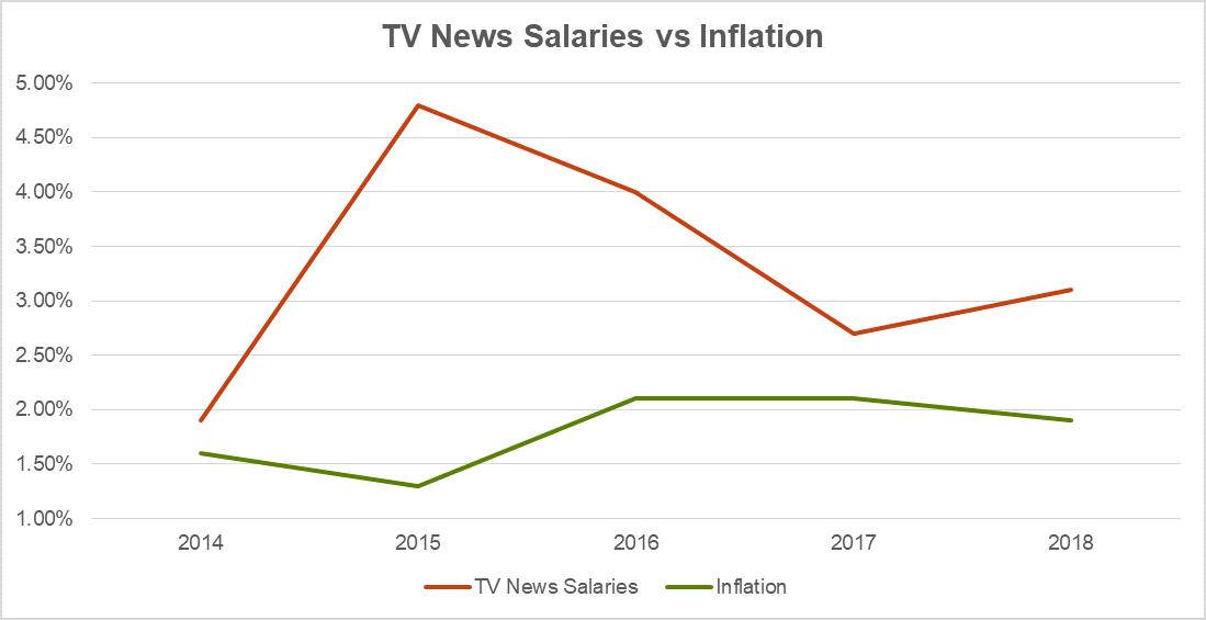 2019 TV Salaries VS Inflation