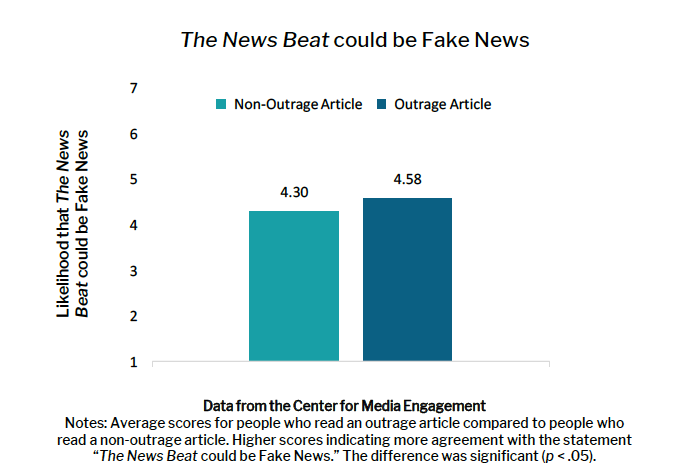 CME: News Beat could be Fake News