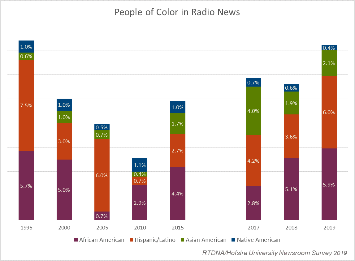 People of color in local radio news - 2019 RTDNA-Hofstra