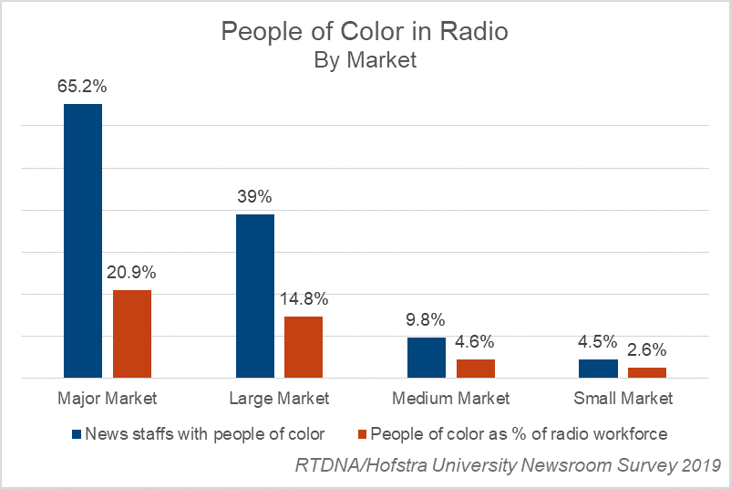 People of color in radio news by market - 2019 RTDNA-Hofstra