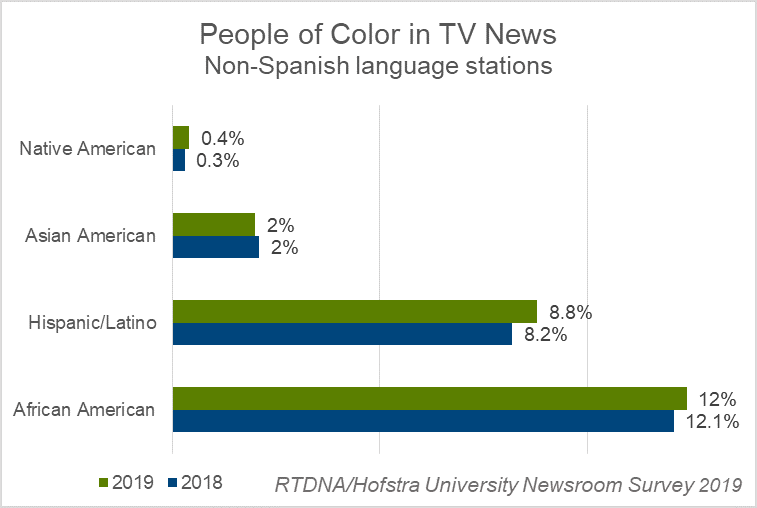 People of color in local TV - 2019 RTDNA-Hofstra