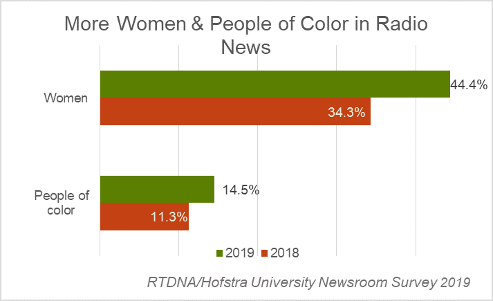Diversity in local radio news - 2019 RTDNA-Hofstra