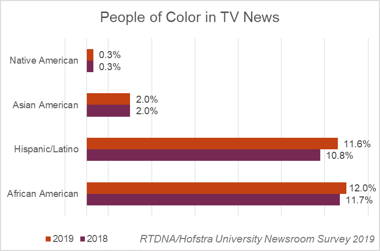 People of color in TV news - 2019 RTDNA-Hofstra
