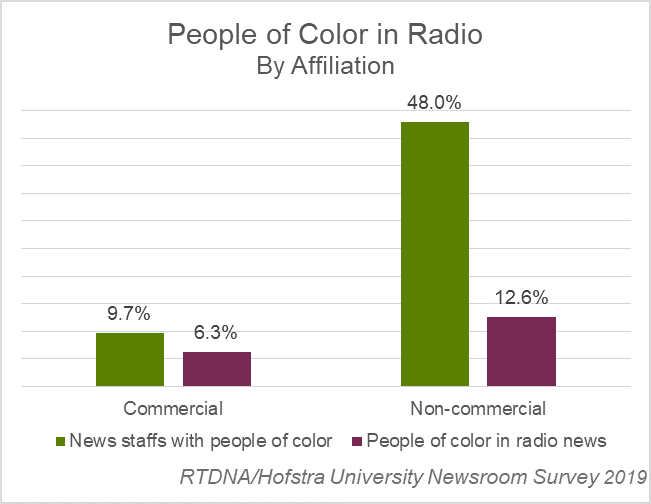 People of color in radio by affiliation - 2019 RTDNA-Hofstra