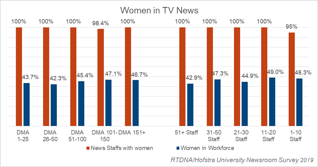 Women in local TV news - 2019 RTDNA-Hofstra