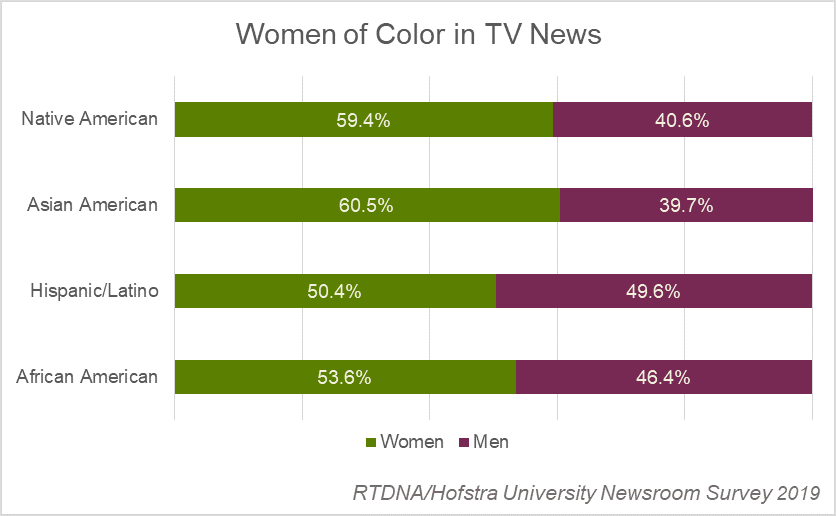 Women of color in TV news - 2019 RTDNA-Hofstra
