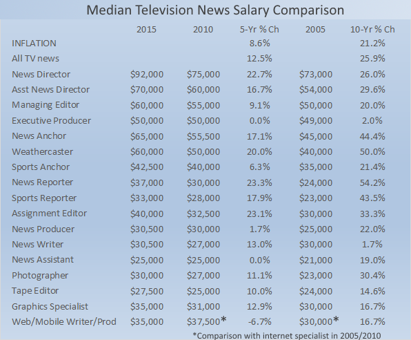 Ignment Desk Editor Salary Image Mag