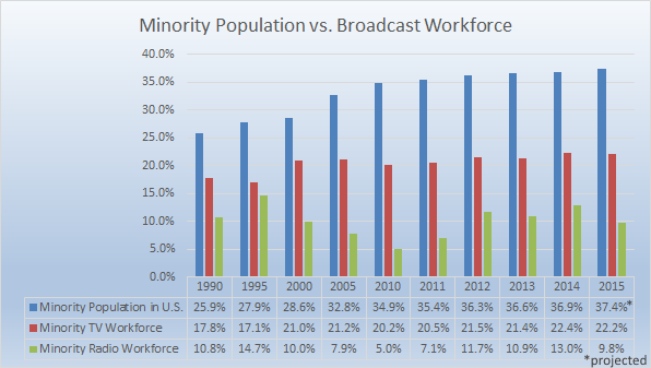 //www.rtdna.org/uploads/images/research_2015_workforce_population.png