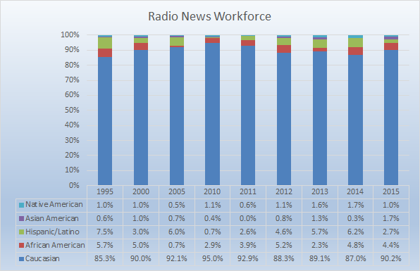 //www.rtdna.org/uploads/images/research_2015_workforce_radio.png